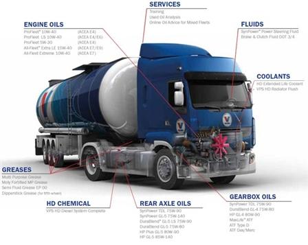 Media Library - Valveoline Truck